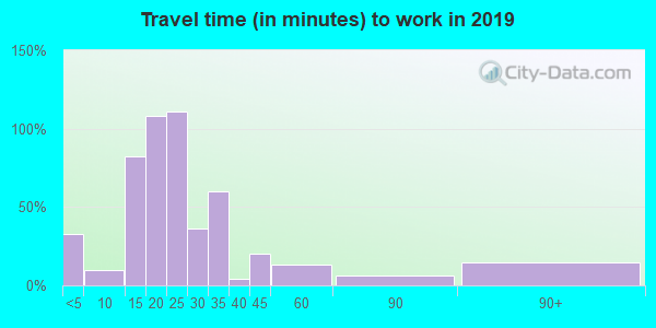 55941 zip code travel time to work (commute)
