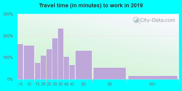 55943 zip code travel time to work (commute)