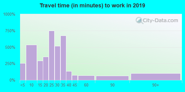 55944 zip code travel time to work (commute)