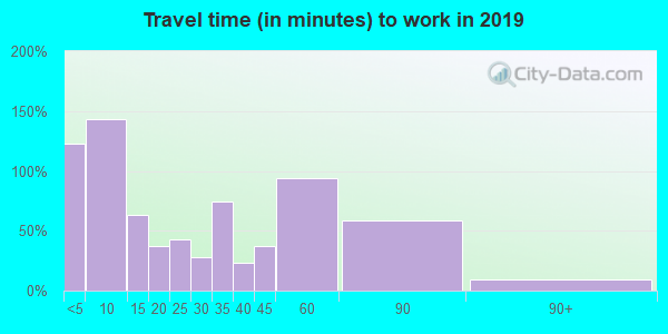 55951 zip code travel time to work (commute)