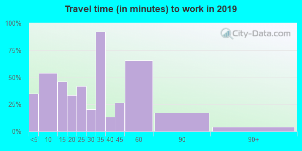 55979 zip code travel time to work (commute)