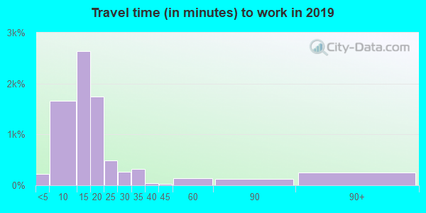 56003 zip code travel time to work (commute)