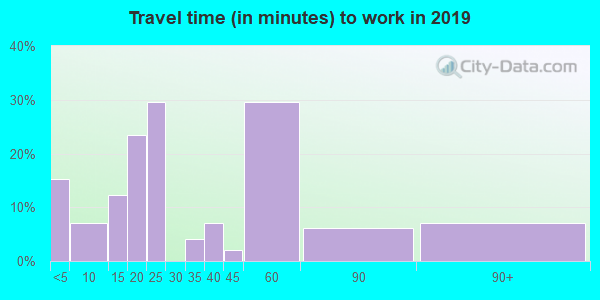 56032 zip code travel time to work (commute)