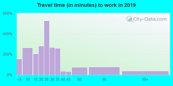 56048 zip code travel time to work (commute)
