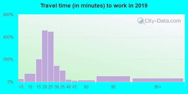 56063 zip code travel time to work (commute)