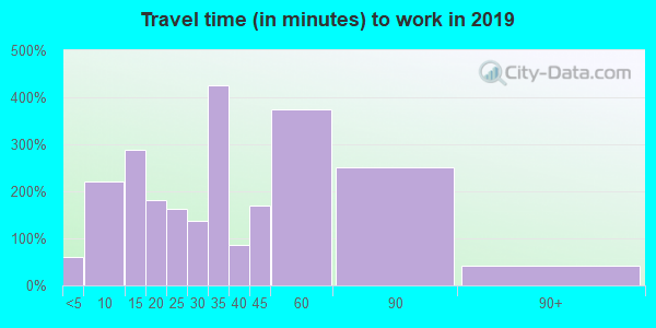 56069 zip code travel time to work (commute)