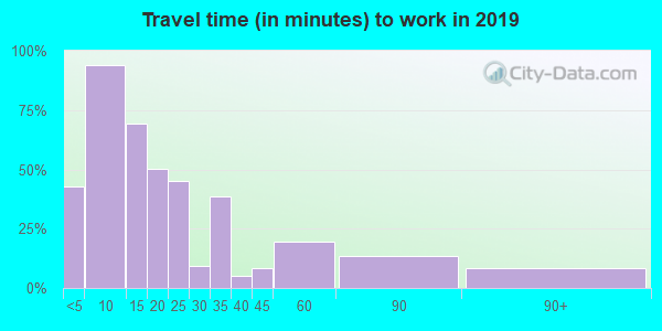 56120 zip code travel time to work (commute)