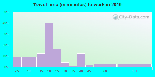 56147 zip code travel time to work (commute)