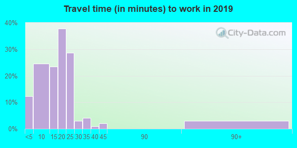 56207 zip code travel time to work (commute)