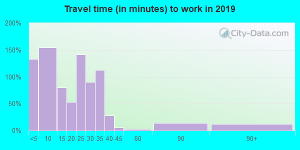 56222 zip code travel time to work (commute)
