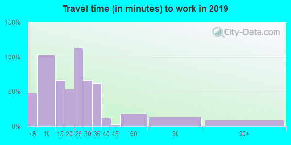 56252 zip code travel time to work (commute)