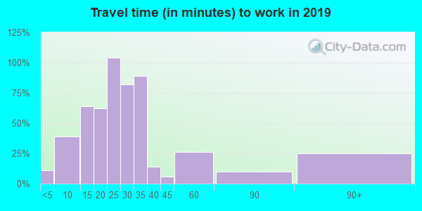 56253 zip code travel time to work (commute)
