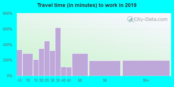 56329 zip code travel time to work (commute)