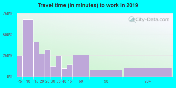 56362 zip code travel time to work (commute)