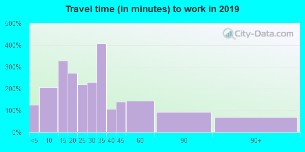 56368 zip code travel time to work (commute)