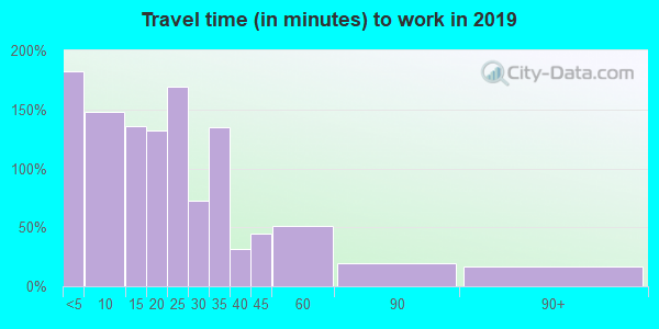 56381 zip code travel time to work (commute)
