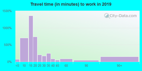 56425 zip code travel time to work (commute)
