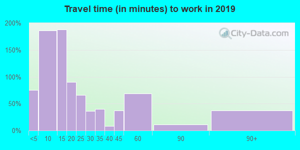 56442 zip code travel time to work (commute)