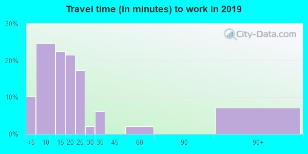 56516 zip code travel time to work (commute)