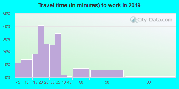 56522 zip code travel time to work (commute)