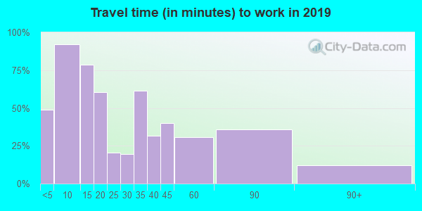 56535 zip code travel time to work (commute)