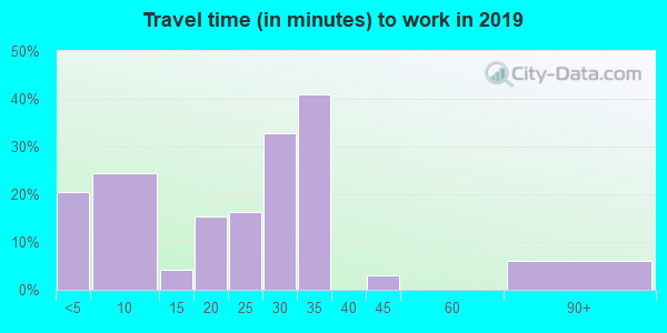 56566 zip code travel time to work (commute)
