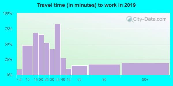 56569 zip code travel time to work (commute)