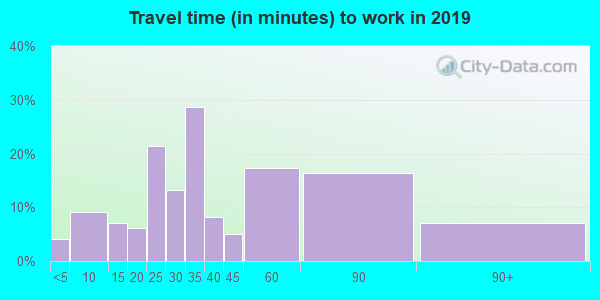 56575 zip code travel time to work (commute)