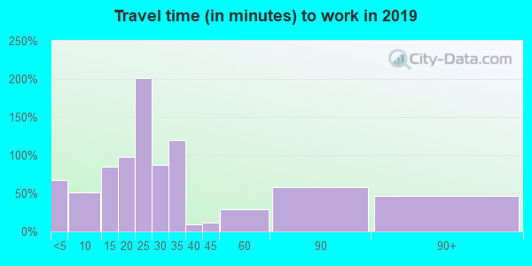 56586 zip code travel time to work (commute)