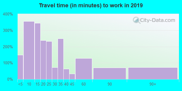 56621 zip code travel time to work (commute)