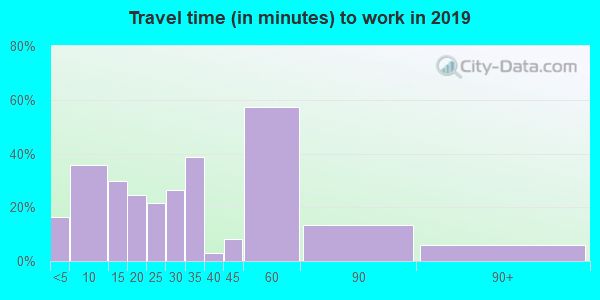 56644 zip code travel time to work (commute)