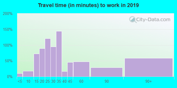 56676 zip code travel time to work (commute)