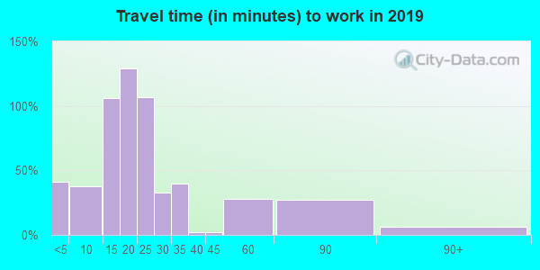56714 zip code travel time to work (commute)
