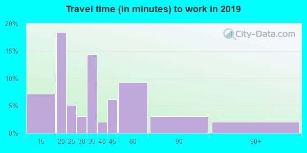 56724 zip code travel time to work (commute)