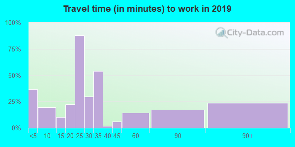 56748 zip code travel time to work (commute)