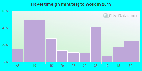 57024 zip code travel time to work (commute)