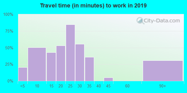 57072 zip code travel time to work (commute)