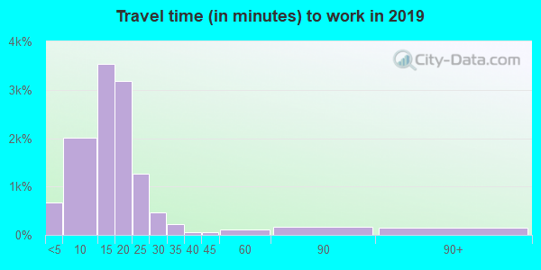 Travel time to work (commute) in zip code 57105