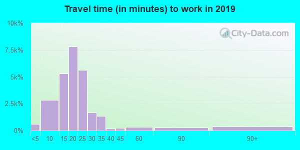 57106 zip code travel time to work (commute)