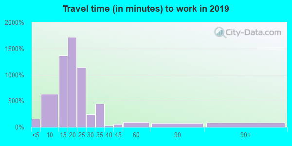 57107 zip code travel time to work (commute)