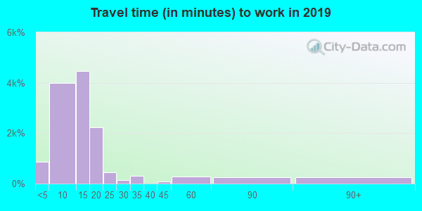 57201 zip code travel time to work (commute)