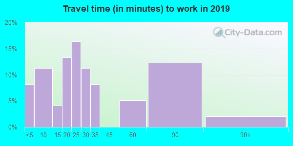 57232 zip code travel time to work (commute)