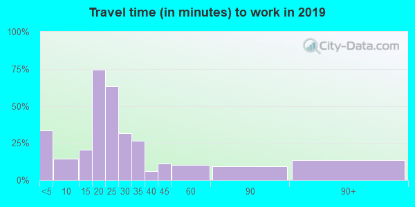 57370 zip code travel time to work (commute)