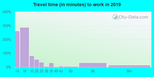 57442 zip code travel time to work (commute)