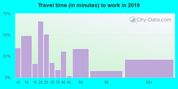 57454 zip code travel time to work (commute)