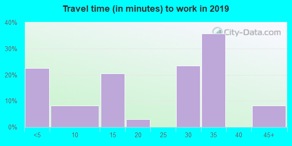 57461 zip code travel time to work (commute)