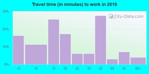 57465 zip code travel time to work (commute)