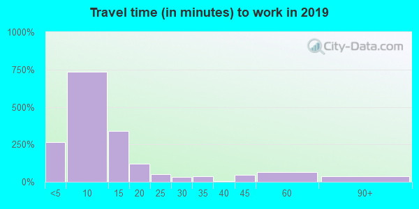 57469 zip code travel time to work (commute)
