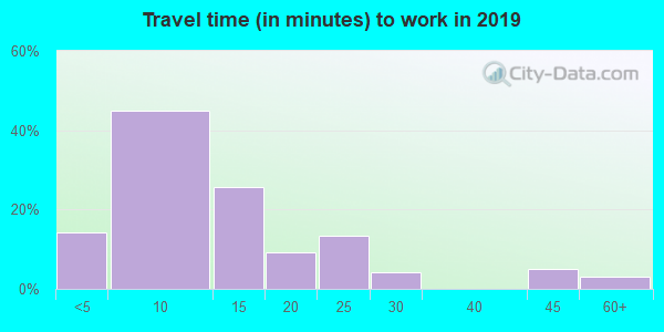57538 zip code travel time to work (commute)