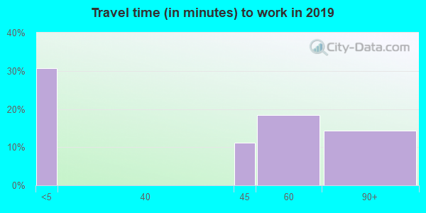 57756 zip code travel time to work (commute)